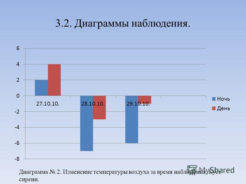3.2. Диаграммы наблюдения. Диаграмма 2. Изменение температуры воздуха за время наблюдения. Куст сирени.