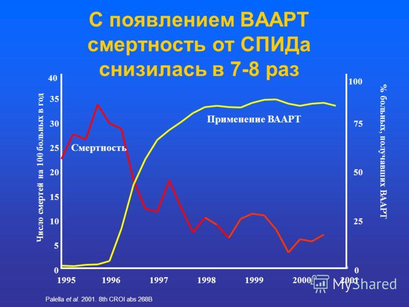 С появлением ВААРТ смертность от СПИДа снизилась в 7-8 раз 40 100 0 5 10 15 20 25 30 35 1995 199619971998199920002001 Число смертей на 100 больных в год 0 25 50 75 Смертность Применение ВААРТ % больных, получавших ВААРТ Palella et al. 2001. 8th CROI