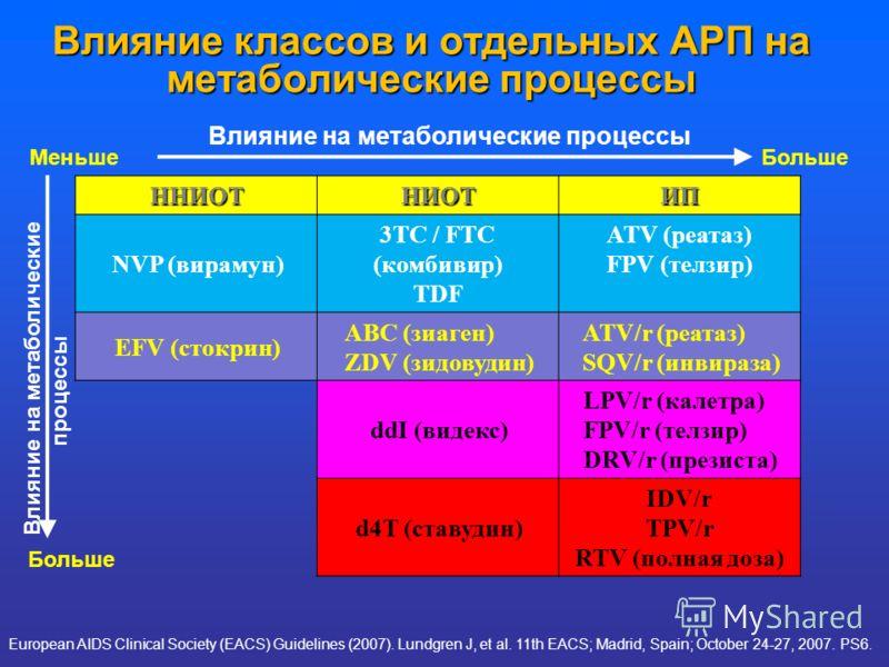 Влияние классов и отдельных АРП на метаболические процессы ННИОТНИОТИП NVP (вирамун) 3TC / FTC (комбивир) TDF ATV (реатаз) FPV (телзир) EFV (стокрин) ABC (зиаген) ZDV (зидовудин) ATV/r (реатаз) SQV/r (инвираза) ddI (видекс) LPV/r (калетра) FPV/r (тел