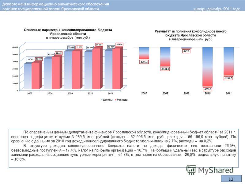 12 По оперативным данным департамента финансов Ярославской области, консолидированный бюджет области за 2011 г. исполнен с дефицитом в сумме 3 289,5 млн. рублей (доходы – 52 906,5 млн. руб., расходы – 56 196,0 млн. рублей). По сравнению с данными за