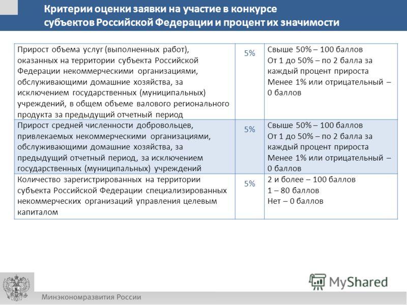 Критерии оценки заявки на участие в конкурсе субъектов Российской Федерации и процент их значимости Прирост объема услуг (выполненных работ), оказанных на территории субъекта Российской Федерации некоммерческими организациями, обслуживающими домашние