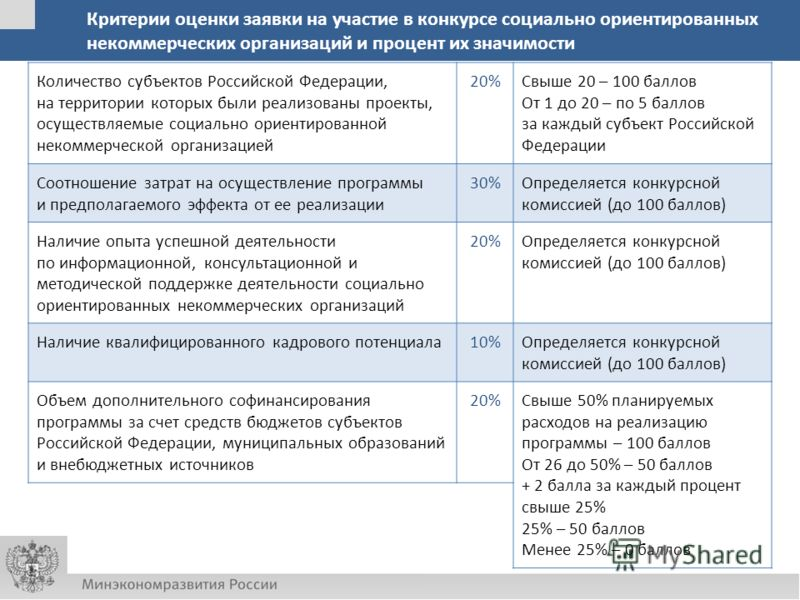 Критерии оценки заявки на участие в конкурсе социально ориентированных некоммерческих организаций и процент их значимости Количество субъектов Российской Федерации, на территории которых были реализованы проекты, осуществляемые социально ориентирован