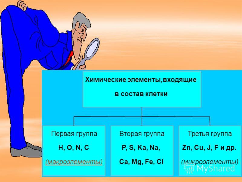 9 Первая группа H, O, N, C (макроэлементы) Вторая группа P, S, Ka, Na, Ca, Mg, Fe, Cl Третья группа Zn, Cu, J, F и др. (микроэлементы) Химические элементы,входящие в состав клетки