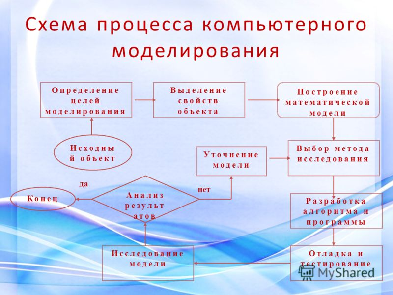 Схема процесса компьютерного моделирования Определение целей моделирования Выделение свойств объекта Выбор метода исследования Построение математической модели Разработка алгоритма и программы Отладка и тестирование Исследование модели Анализ результ