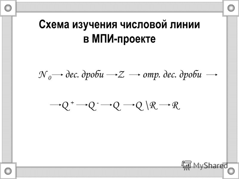 Схема изучения числовой линии в МПИ-проекте N 0 дес. дроби Z отр. дес. дроби Q + Q - Q Q \R R