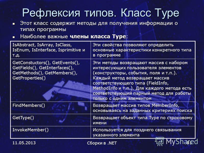 11.05.2013 Сборки в.NET 81 Рефлексия типов. Класс Type Этот класс содержит методы для получения информации о типах программы Этот класс содержит методы для получения информации о типах программы Наиболее важные члены класса Type: Наиболее важные член