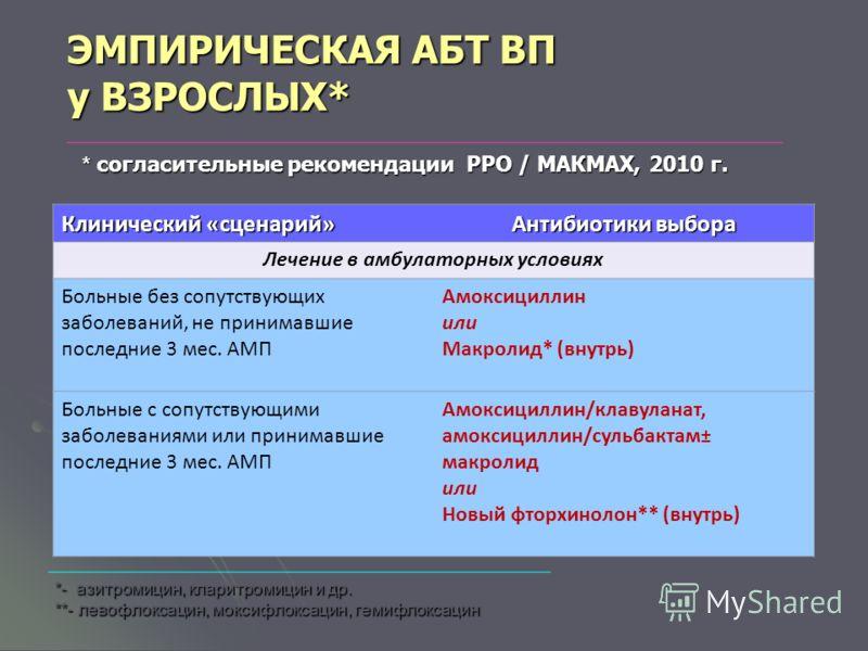 какой антибиотик сильнее амоксициллин или ципрофлоксацин