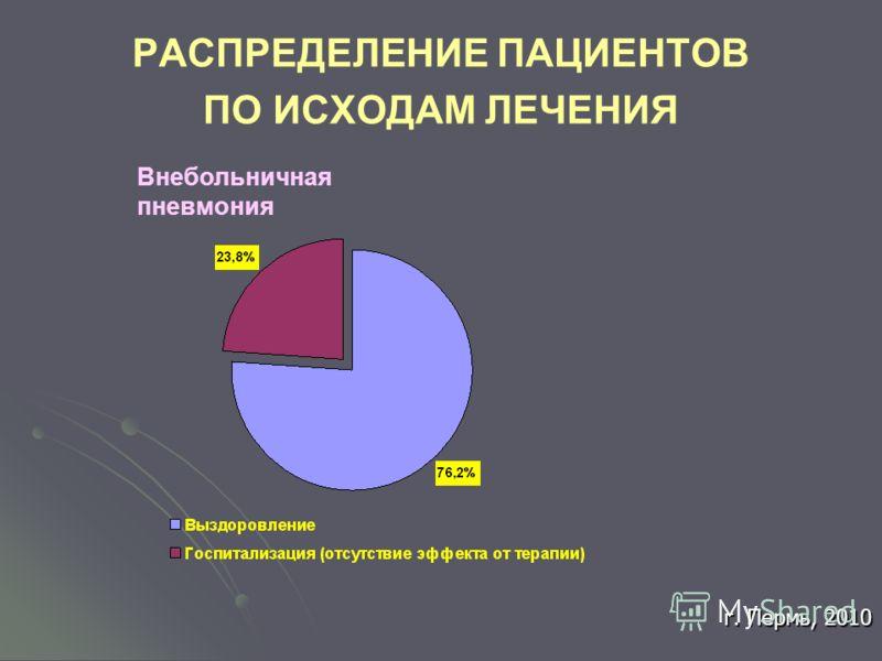 РАСПРЕДЕЛЕНИЕ ПАЦИЕНТОВ ПО ИСХОДАМ ЛЕЧЕНИЯ Внебольничная пневмония г. Пермь, 2010