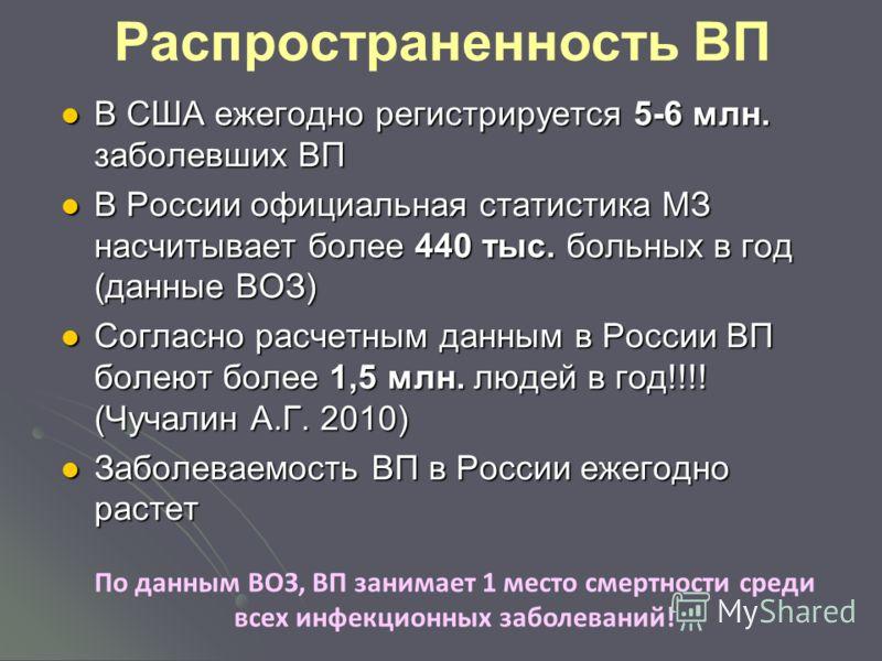 Распространенность ВП В США ежегодно регистрируется 5-6 млн. заболевших ВП В США ежегодно регистрируется 5-6 млн. заболевших ВП В России официальная статистика МЗ насчитывает более 440 тыс. больных в год (данные ВОЗ) В России официальная статистика М