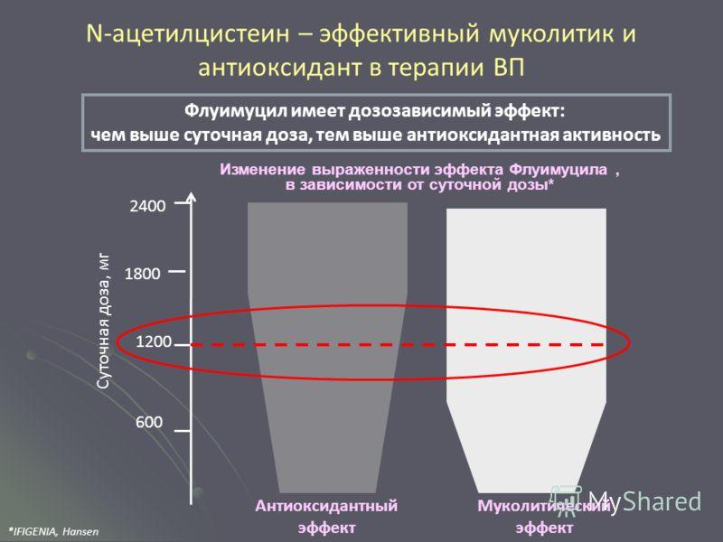 Суточная доза, мг 600 1200 1800 2400 Флуимуцил имеет дозозависимый эффект: чем выше суточная доза, тем выше антиоксидантная активность N-ацетилцистеин – эффективный муколитик и антиоксидант в терапии ВП Изменение выраженности эффекта Флуимуцила, в за