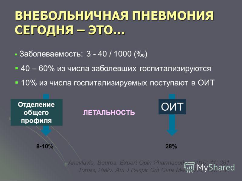 ВНЕБОЛЬНИЧНАЯ ПНЕВМОНИЯ СЕГОДНЯ – ЭТО… Заболеваемость: 3 - 40 / 1000 () 40 – 60% из числа заболевших госпитализируются 10% из числа госпитализируемых поступают в ОИТ ЛЕТАЛЬНОСТЬ Отделение общего профиля ОИТ 8-10%28% Anevlavis, Bouros. Expert Opin Pha