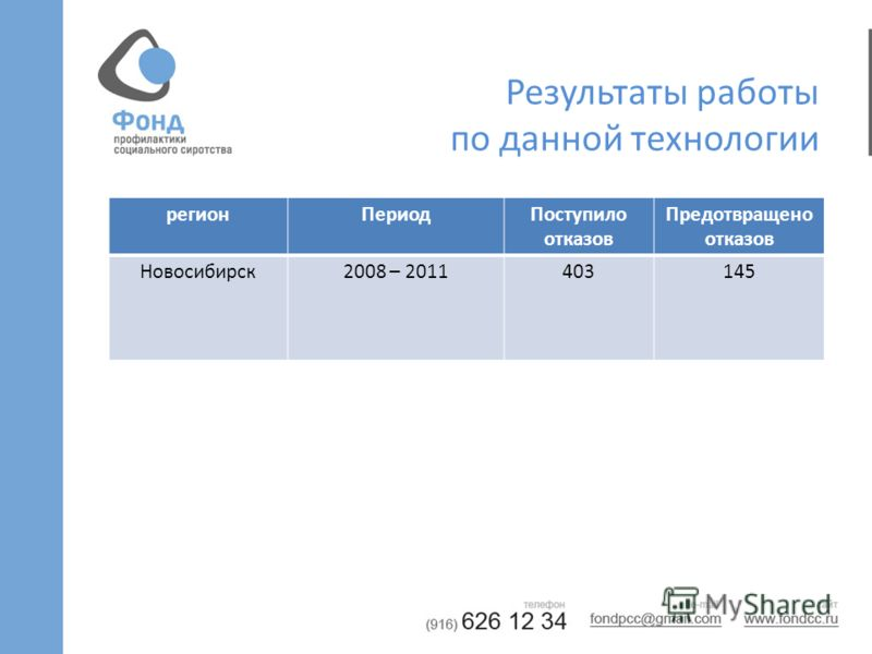 Результаты работы по данной технологии регионПериодПоступило отказов Предотвращено отказов Новосибирск2008 – 2011403145
