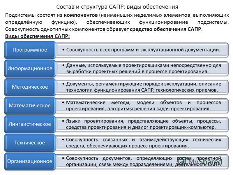 Состав и структура САПР: виды обеспечения Подсистемы состоят из компонентов (наименьших неделимых элементов, выполняющих определённую функцию), обеспечивающих функционирование подсистемы. Совокупность однотипных компонентов образует средство обеспече