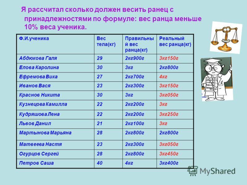 Я рассчитал сколько должен весить ранец с принадлежностями по формуле: вес ранца меньше 10% веса ученика. Ф.И.ученикаВес тела(кг) Правильны й вес ранца(кг) Реальный вес ранца(кг) Абдюкова Галя292кг900г3кг150г Елова Каролина303кг2кг800г Ефремова Вика2