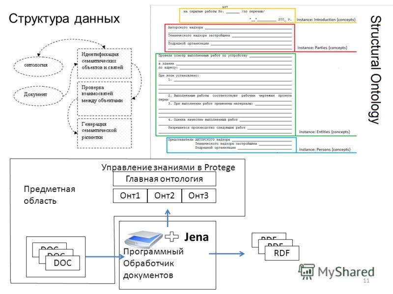 11 DOC Программный Обработчик документов Jena RDF Главная онтология Онт1Онт3Онт2 Управление знаниями в Protege Предметная область Структура данных