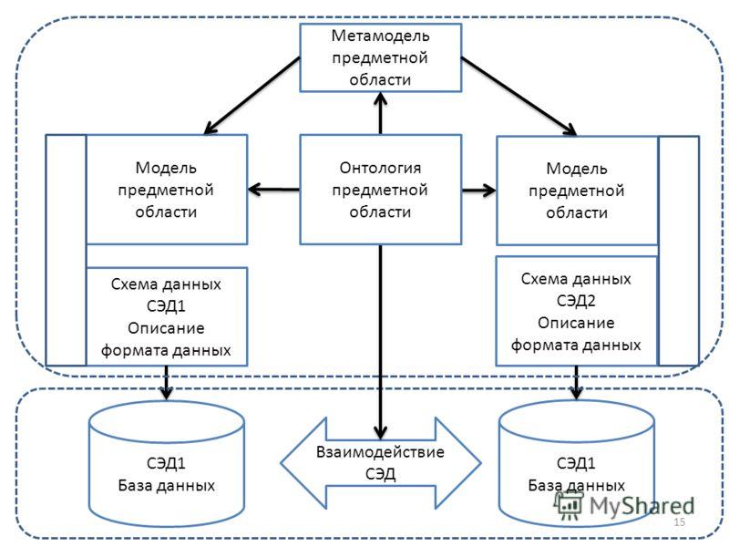 Схема данных СЭД1 Описание формата данных Схема данных СЭД2 Описание формата данных Взаимодействие СЭД СЭД1 База данных СЭД1 База данных Модель предметной области Метамодель предметной области 15 Онтология предметной области