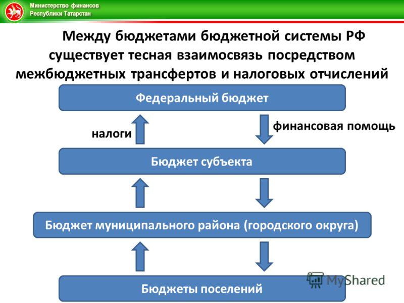 Министерство финансов Республики Татарстан Между бюджетами бюджетной системы РФ существует тесная взаимосвязь посредством межбюджетных трансфертов и налоговых отчислений Федеральный бюджет Бюджет субъекта Бюджет муниципального района (городского окру