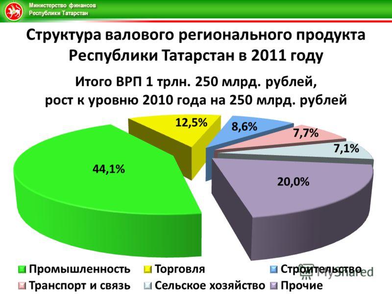Министерство финансов Республики Татарстан Структура валового регионального продукта Республики Татарстан в 2011 году