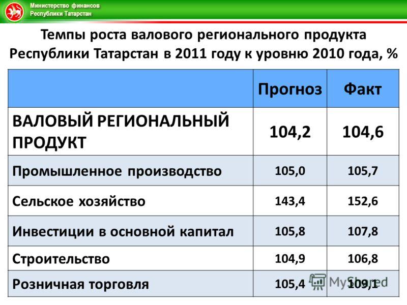 Министерство финансов Республики Татарстан Темпы роста валового регионального продукта Республики Татарстан в 2011 году к уровню 2010 года, % ПрогнозФакт ВАЛОВЫЙ РЕГИОНАЛЬНЫЙ ПРОДУКТ 104,2104,6 Промышленное производство 105,0105,7 Сельское хозяйство