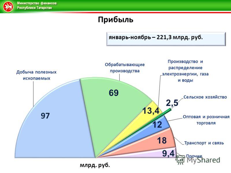 Министерство финансов Республики Татарстан Прибыль