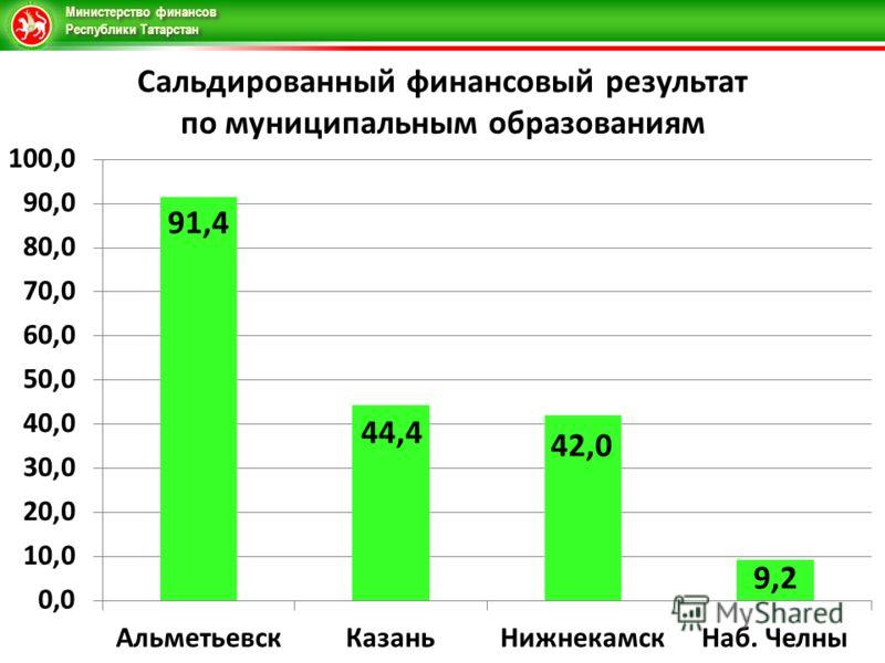 Министерство финансов Республики Татарстан Сальдированный финансовый результат по муниципальным образованиям