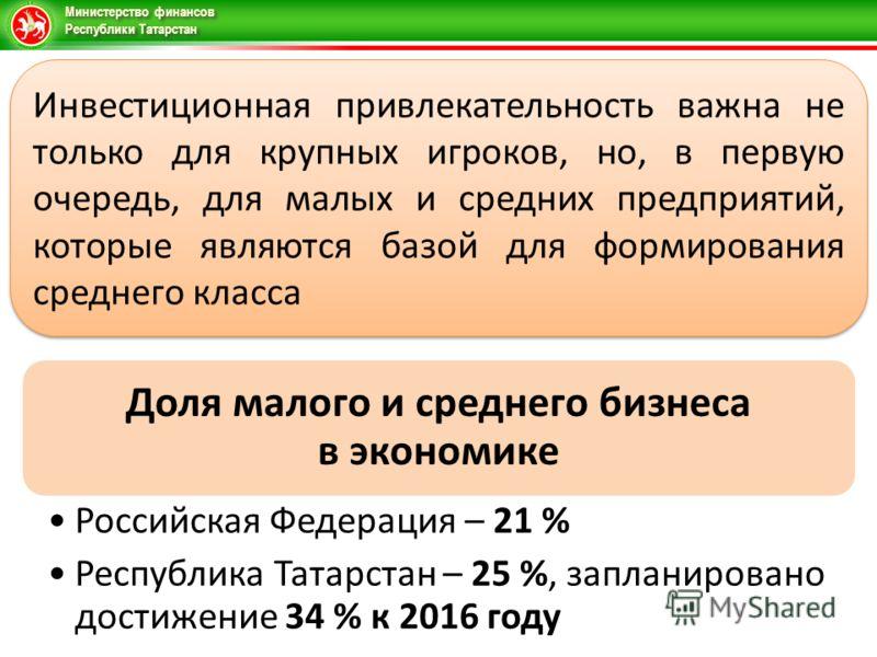 Министерство финансов Республики Татарстан Инвестиционная привлекательность важна не только для крупных игроков, но, в первую очередь, для малых и средних предприятий, которые являются базой для формирования среднего класса Доля малого и среднего биз