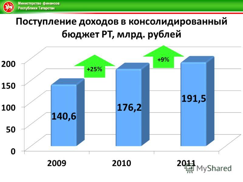 Министерство финансов Республики Татарстан Поступление доходов в консолидированный бюджет РТ, млрд. рублей +25%