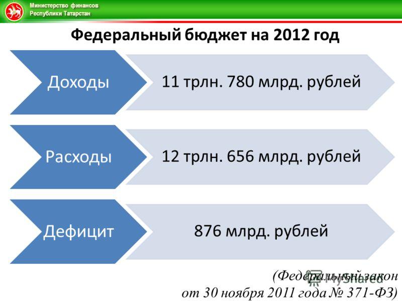 Министерство финансов Республики Татарстан Федеральный бюджет на 2012 год Доходы 11 трлн. 780 млрд. рублей Расходы 12 трлн. 656 млрд. рублей Дефицит 876 млрд. рублей (Федеральный закон от 30 ноября 2011 года 371-ФЗ)