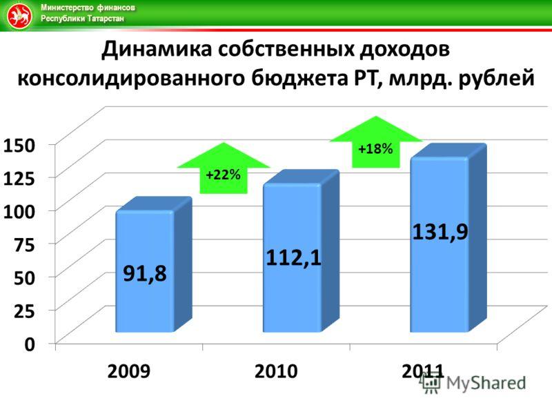 Министерство финансов Республики Татарстан Динамика собственных доходов консолидированного бюджета РТ, млрд. рублей +22%