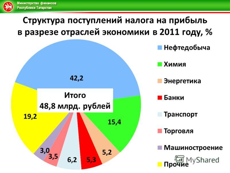Министерство финансов Республики Татарстан Структура поступлений налога на прибыль в разрезе отраслей экономики в 2011 году, % Итого 48,8 млрд. рублей