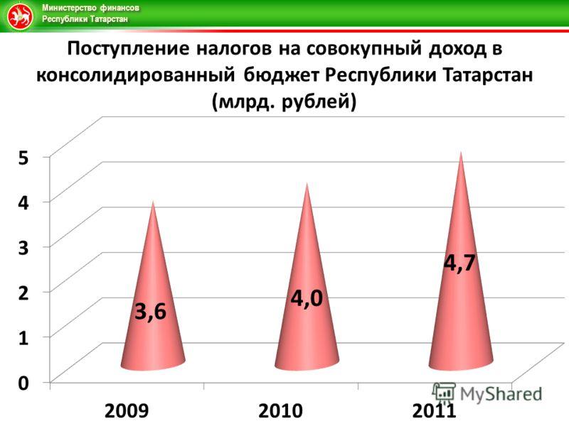 Министерство финансов Республики Татарстан Поступление налогов на совокупный доход в консолидированный бюджет Республики Татарстан (млрд. рублей)
