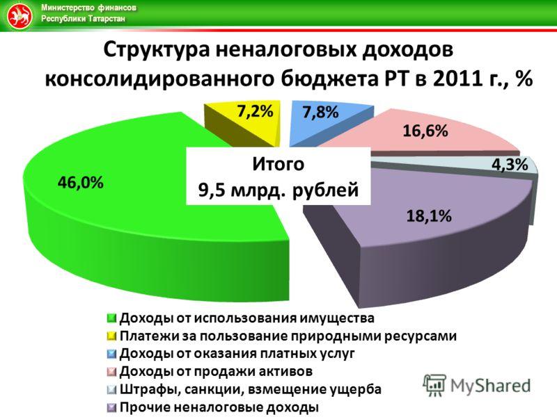 Министерство финансов Республики Татарстан Структура неналоговых доходов консолидированного бюджета РТ в 2011 г., %