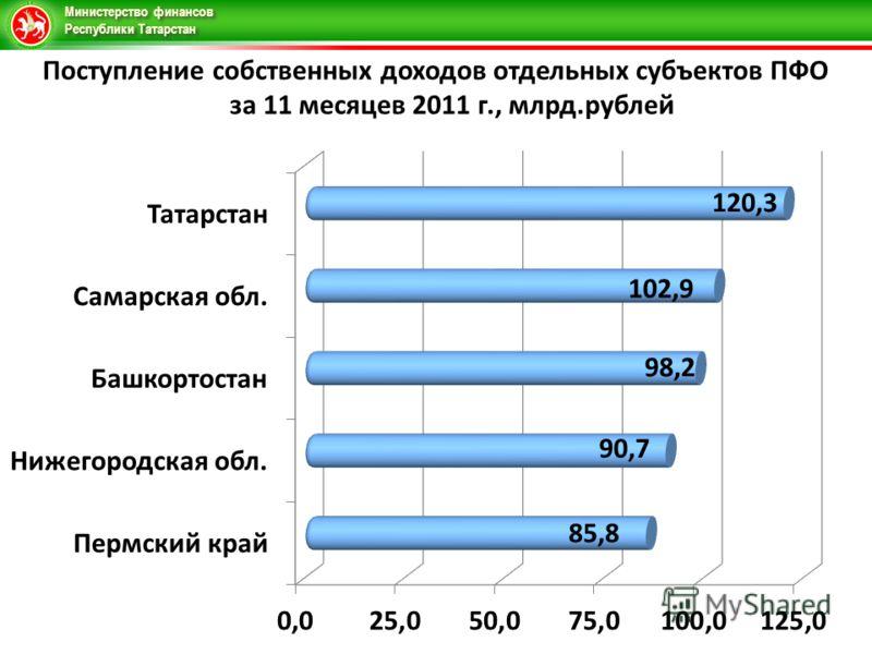 Министерство финансов Республики Татарстан Поступление собственных доходов отдельных субъектов ПФО за 11 месяцев 2011 г., млрд.рублей