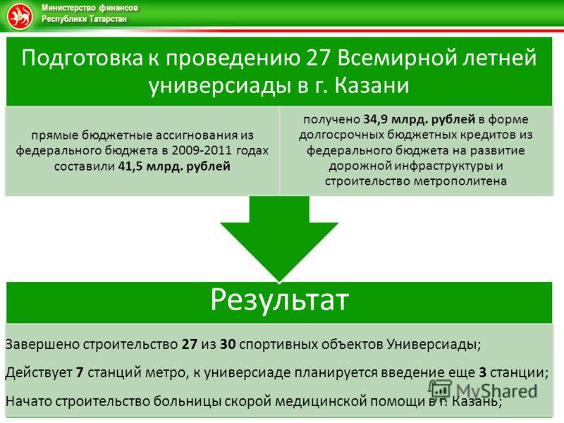 Министерство финансов Республики Татарстан Результат Завершено строительство 27 из 30 спортивных объектов Универсиады; Действует 7 станций метро, к универсиаде планируется введение еще 3 станции; Начато строительство больницы скорой медицинской помощ