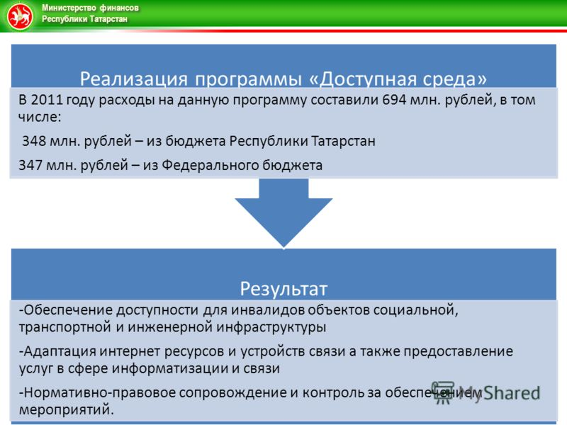 Министерство финансов Республики Татарстан Результат -Обеспечение доступности для инвалидов объектов социальной, транспортной и инженерной инфраструктуры -Адаптация интернет ресурсов и устройств связи а также предоставление услуг в сфере информатизац