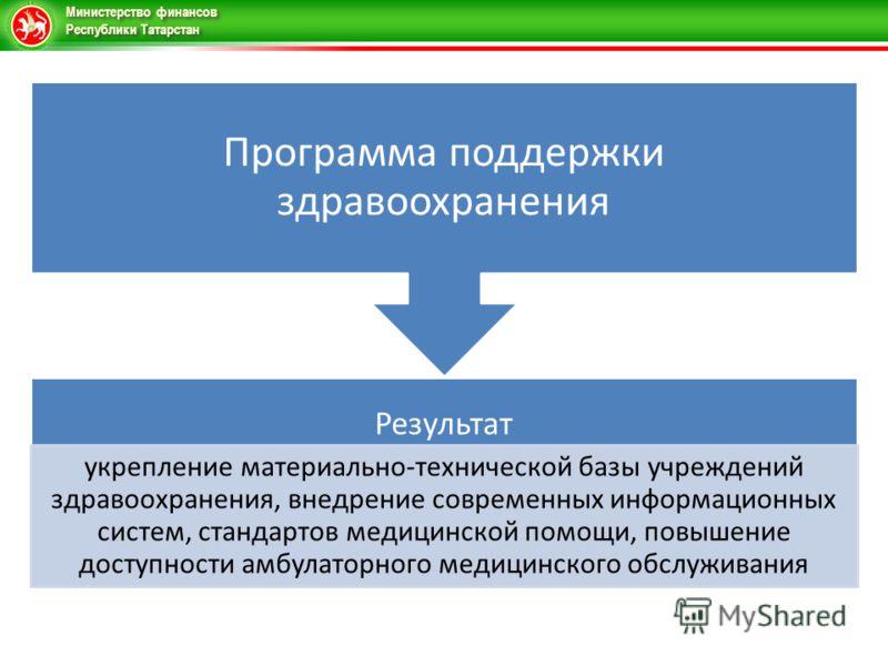 Министерство финансов Республики Татарстан Результат укрепление материально-технической базы учреждений здравоохранения, внедрение современных информационных систем, стандартов медицинской помощи, повышение доступности амбулаторного медицинского обсл