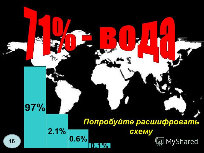 97%97% 2.1% 0.6% 0.1% Попробуйте расшифровать схему 16