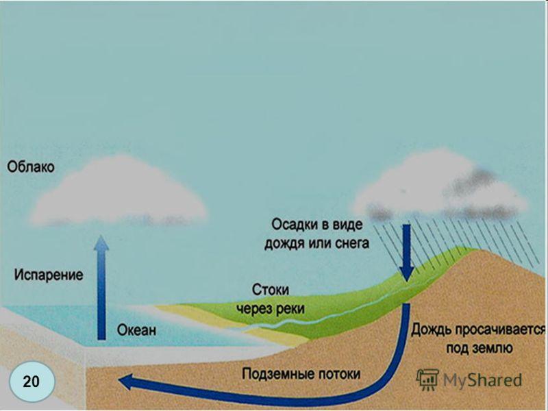 Начертите схему «Мировой круговорот воды в природе» 20