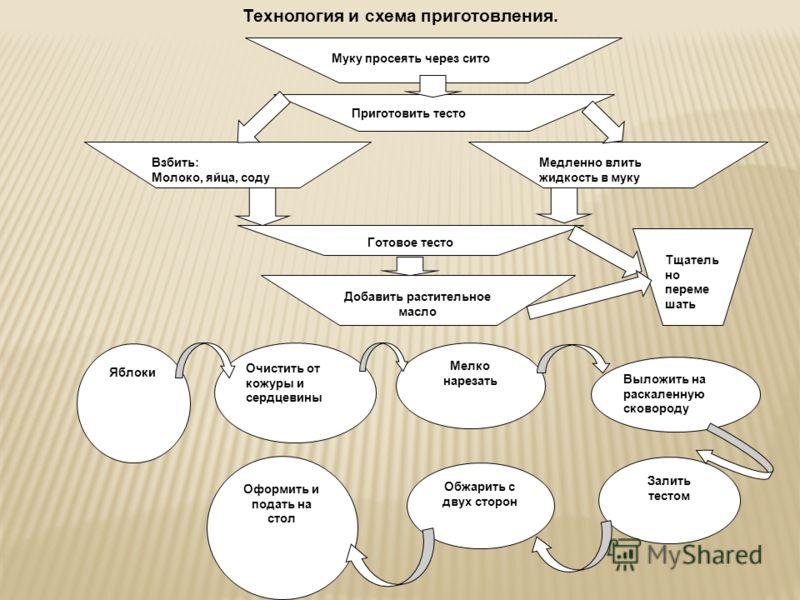 Технология и схема