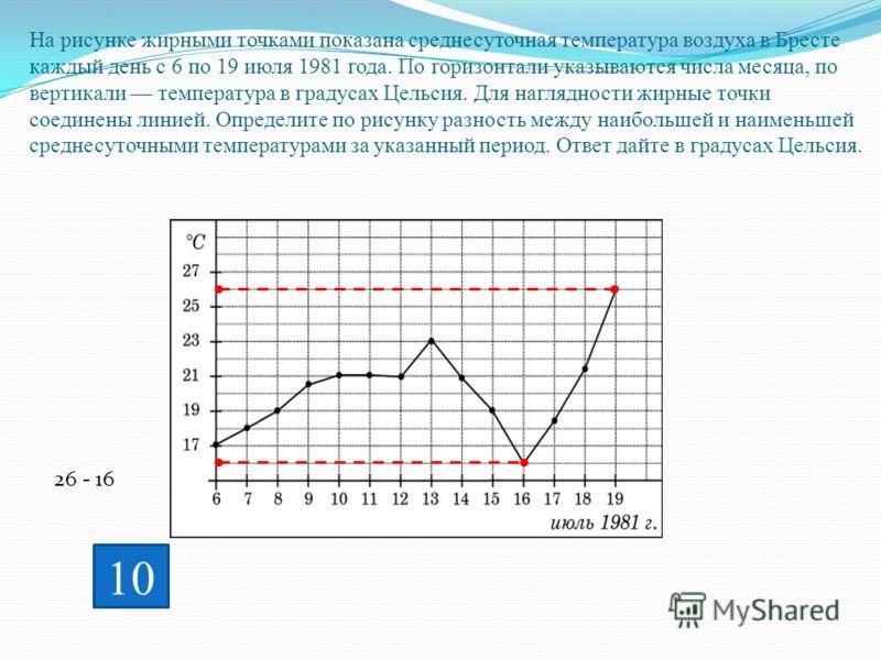 На рисунке жирными точками показана среднесуточная температура воздуха в Бресте каждый день с 6 по 19 июля 1981 года. По горизонтали указываются числа месяца, по вертикали температура в градусах Цельсия. Для наглядности жирные точки соединены линией.