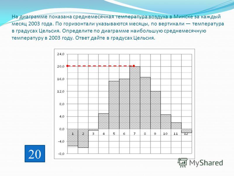 На диаграмме показана среднемесячная температура воздуха в Минске за каждый месяц 2003 года. По горизонтали указываются месяцы, по вертикали температура в градусах Цельсия. Определите по диаграмме наибольшую среднемесячную температуру в 2003 году. От