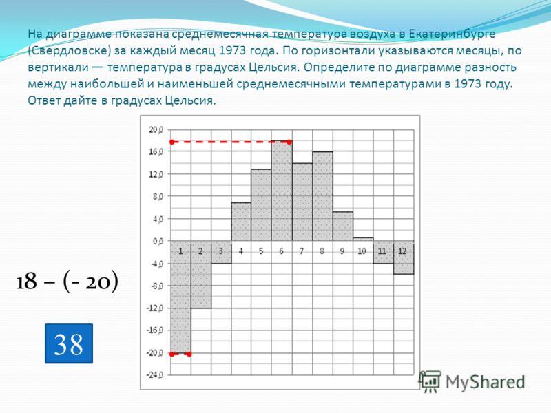 На диаграмме показана среднемесячная температура воздуха в Екатеринбурге (Свердловске) за каждый месяц 1973 года. По горизонтали указываются месяцы, по вертикали температура в градусах Цельсия. Определите по диаграмме разность между наибольшей и наим