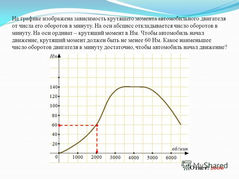 На графике изображена зависимость крутящего момента автомобильного двигателя от числа его оборотов в минуту. На оси абсцисс откладывается число оборотов в минуту. На оси ординат – крутящий момент в Нм. Чтобы автомобиль начал движение, крутящий момент