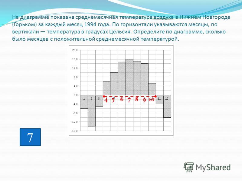 На диаграмме показана среднемесячная температура воздуха в Нижнем Новгороде (Горьком) за каждый месяц 1994 года. По горизонтали указываются месяцы, по вертикали температура в градусах Цельсия. Определите по диаграмме, сколько было месяцев с положител