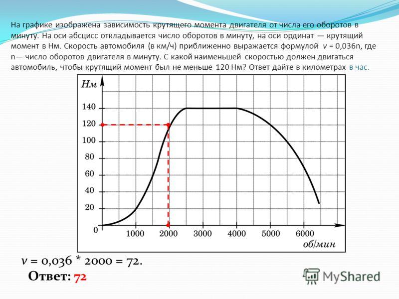 На графике изображена зависимость крутящего момента двигателя от числа его оборотов в минуту. На оси абсцисс откладывается число оборотов в минуту, на оси ординат крутящий момент в Нм. Скорость автомобиля (в км/ч) приближенно выражается формулой v =