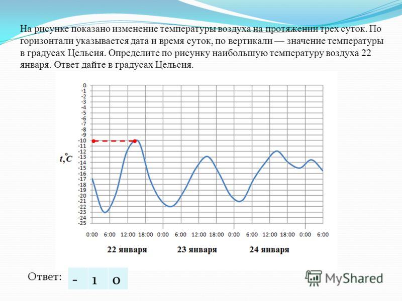 На рисунке показано изменение температуры воздуха на протяжении трех суток. По горизонтали указывается дата и время суток, по вертикали значение температуры в градусах Цельсия. Определите по рисунку наибольшую температуру воздуха 22 января. Ответ дай