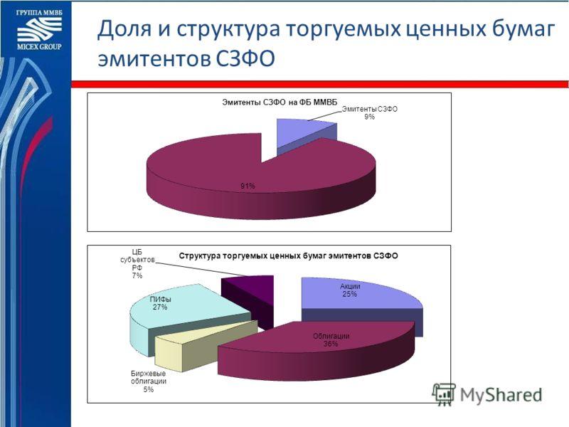 Доля и структура торгуемых ценных бумаг эмитентов СЗФО