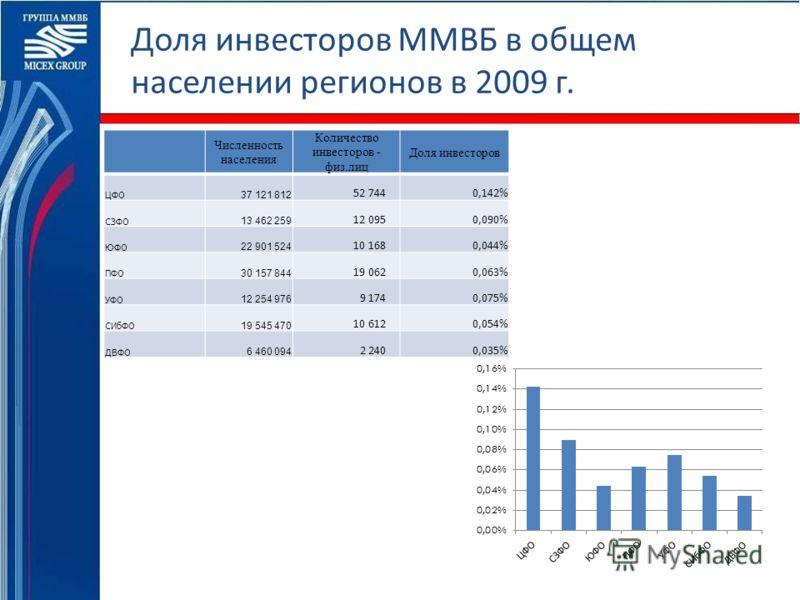 Доля инвесторов ММВБ в общем населении регионов в 2009 г. Численность населения Количество инвесторов - физ.лиц Доля инвесторов ЦФО 37 121 812 52 7440,142% СЗФО 13 462 259 12 0950,090% ЮФО 22 901 524 10 1680,044% ПФО 30 157 844 19 0620,063% УФО 12 25