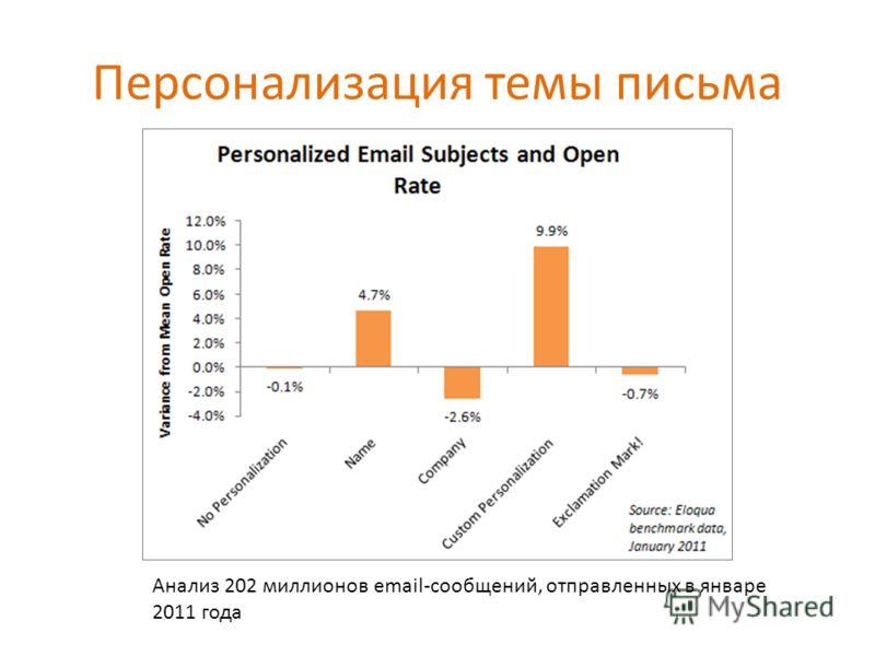 Персонализация темы письма Анализ 202 миллионов email-сообщений, отправленных в январе 2011 года