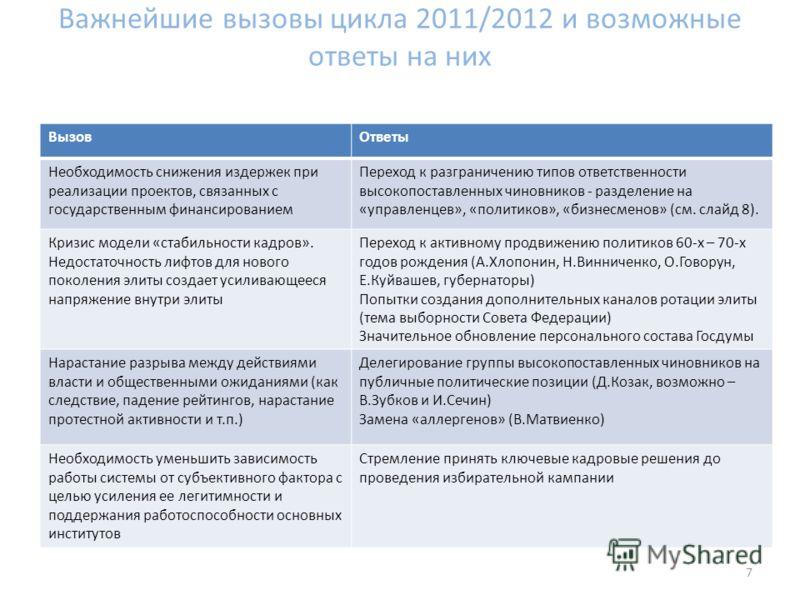 Важнейшие вызовы цикла 2011/2012 и возможные ответы на них ВызовОтветы Необходимость снижения издержек при реализации проектов, связанных с государственным финансированием Переход к разграничению типов ответственности высокопоставленных чиновников -